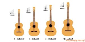 jaka gitara dla początkujących