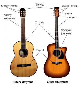 czym się różni gitara klasyczna od akustycznej